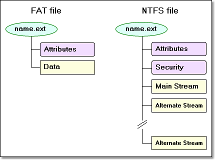 NTFS Alternate Streams: What, When, and How To